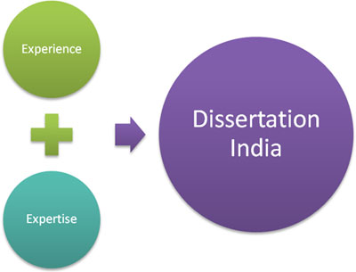 Dissertation abstract com writing a good dissertation conclusion